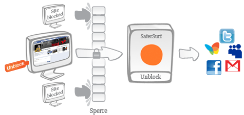 SaferSurf - Unblock-Stick